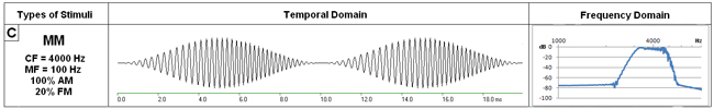 http://pages.towson.edu/rsantana/audiology/04_stimuli_03c.jpg