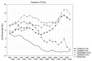 Figura 2 Vinck et al